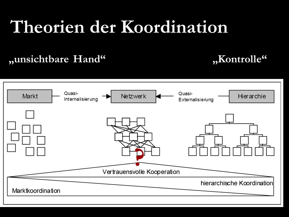 Theorien der Koordination