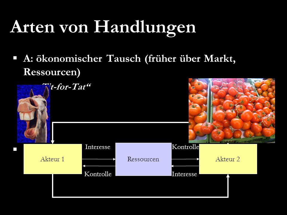 """Arten von Handlungen A: ökonomischer Tausch (früher über Markt, Ressourcen) """"Tit-for-Tat Interesse."""