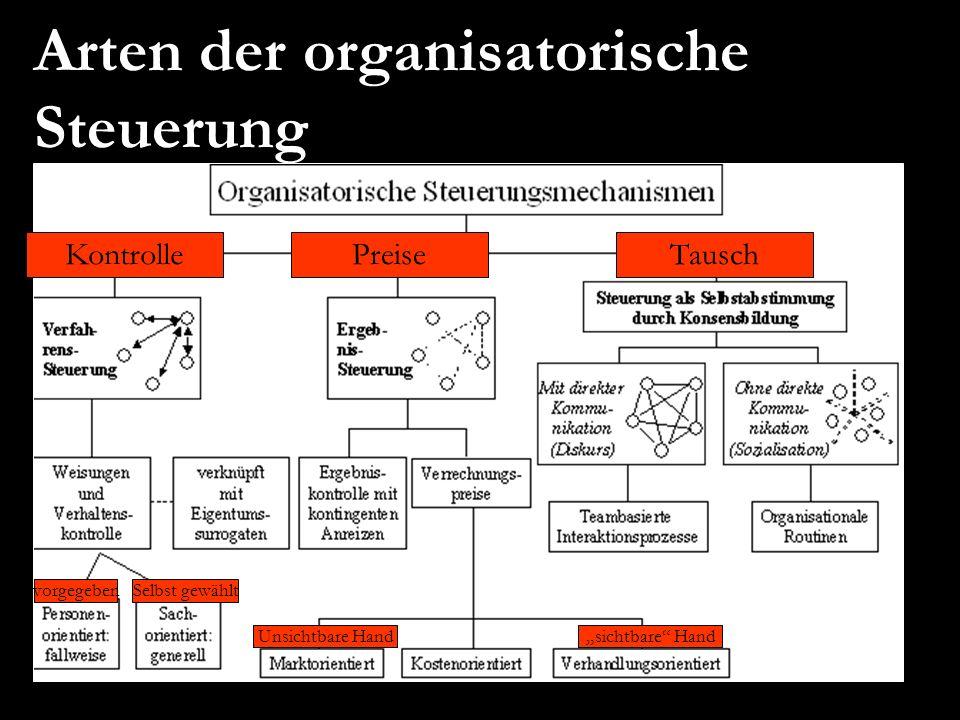 Arten der organisatorische Steuerung