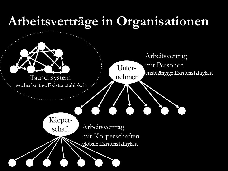 Arbeitsverträge in Organisationen