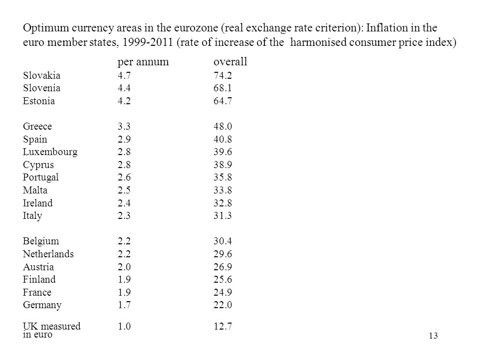 Optimum currency areas in the eurozone (real exchange rate criterion): Inflation in the euro member states, 1999-2011 (rate of increase of the harmonised consumer price index)