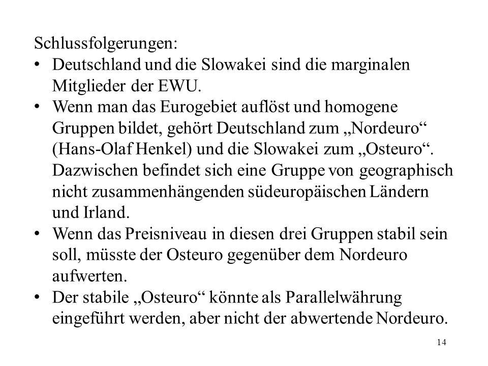 Schlussfolgerungen: Deutschland und die Slowakei sind die marginalen Mitglieder der EWU.
