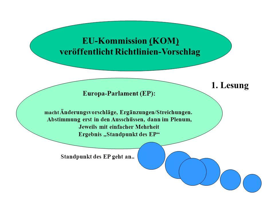 EU-Kommission (KOM) 1. Lesung