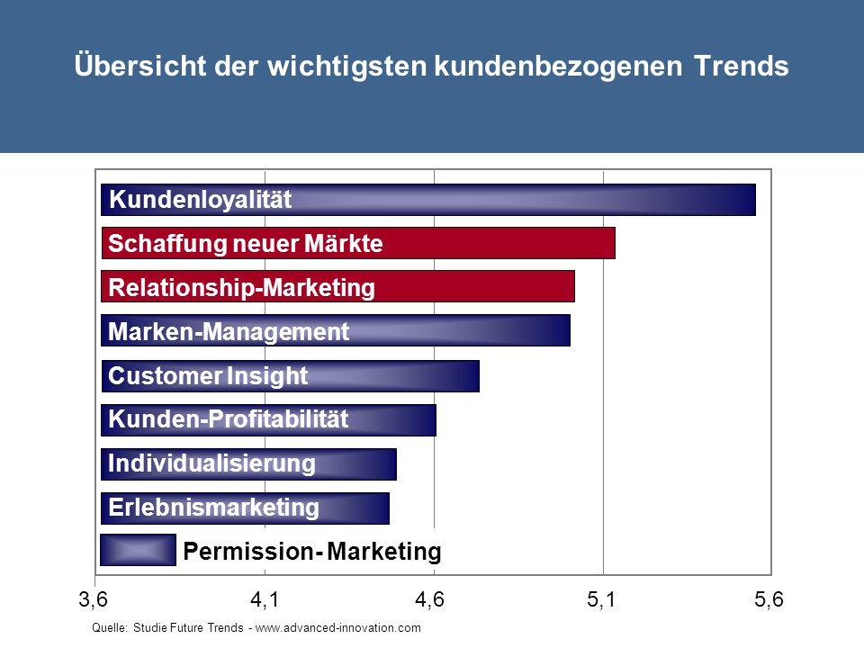 Übersicht der wichtigsten kundenbezogenen Trends