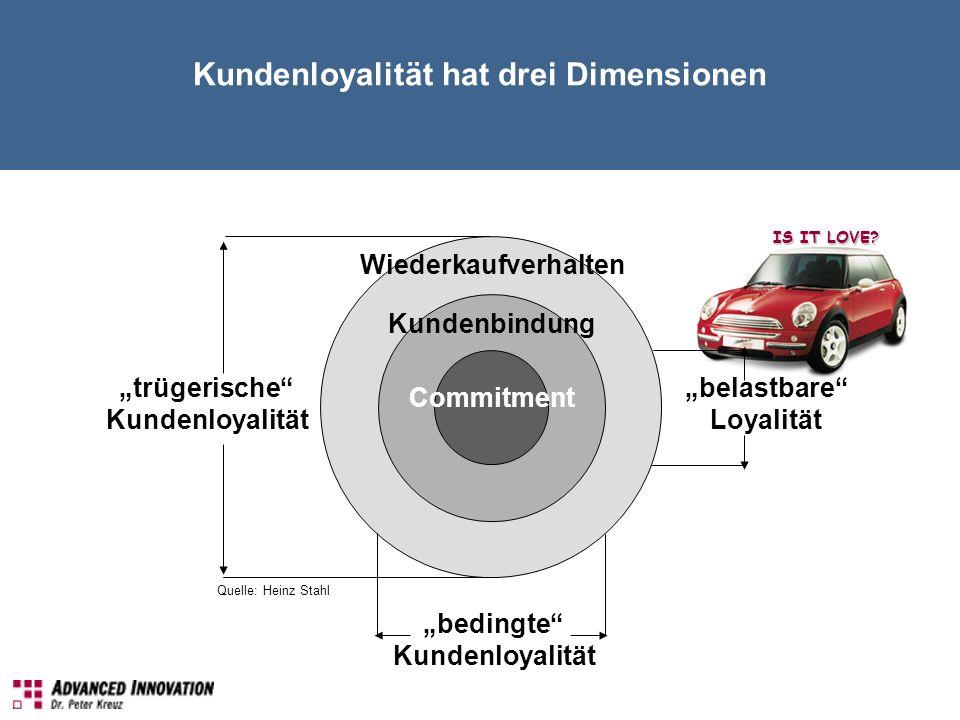 Kundenloyalität hat drei Dimensionen