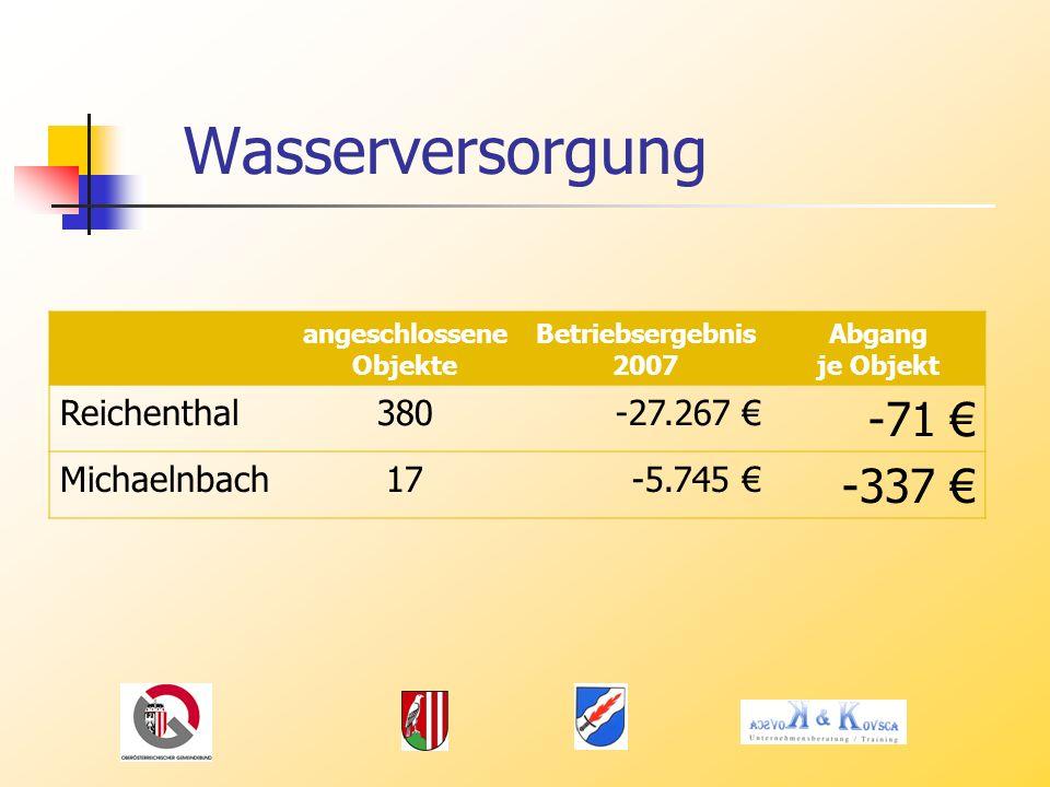 Wasserversorgung -71 € -337 € Reichenthal 380 -27.267 € Michaelnbach