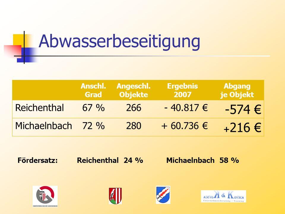 Abwasserbeseitigung -574 € Reichenthal 67 % 266 - 40.817 €