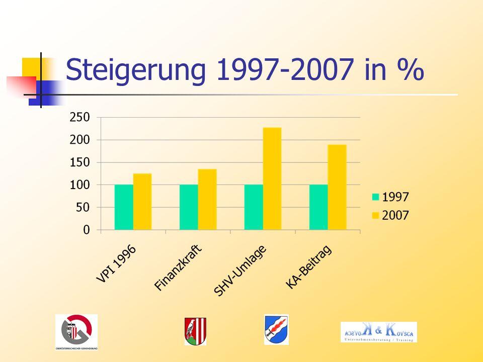 Steigerung 1997-2007 in %