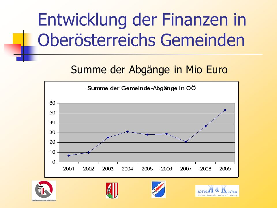 Entwicklung der Finanzen in Oberösterreichs Gemeinden