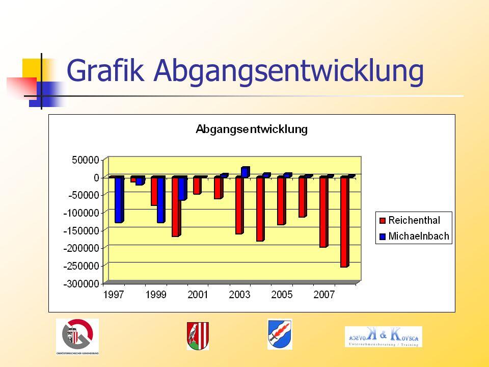 Grafik Abgangsentwicklung