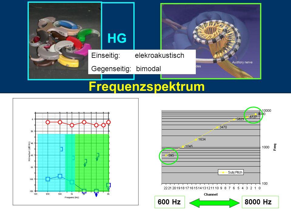 HG Frequenzspektrum Einseitig: elekroakustisch Gegenseitig: bimodal
