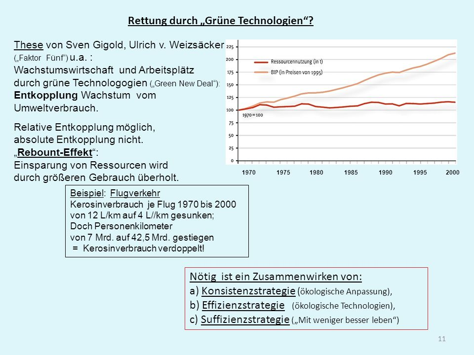 "Rettung durch ""Grüne Technologien"