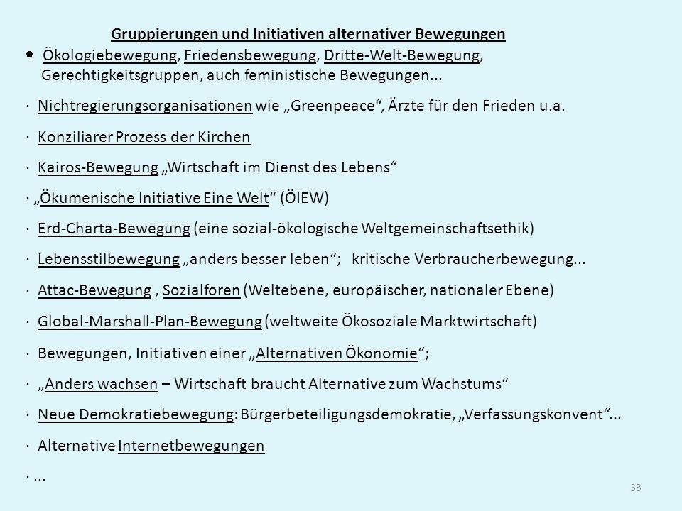 Gruppierungen und Initiativen alternativer Bewegungen