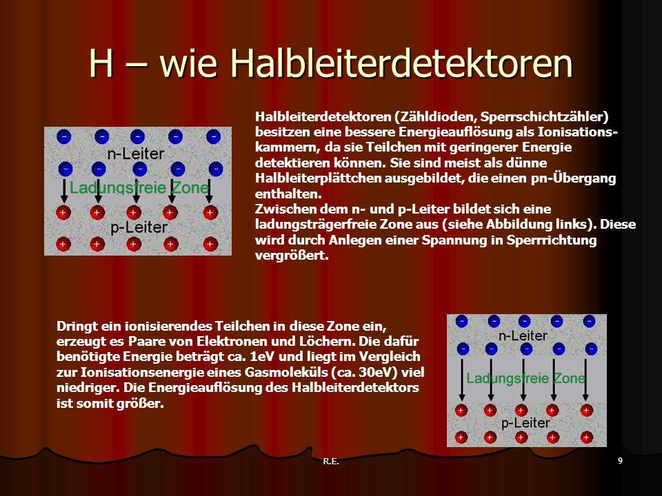H – wie Halbleiterdetektoren