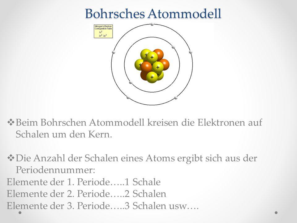 Bohrsches Atommodell Beim Bohrschen Atommodell kreisen die Elektronen auf Schalen um den Kern.