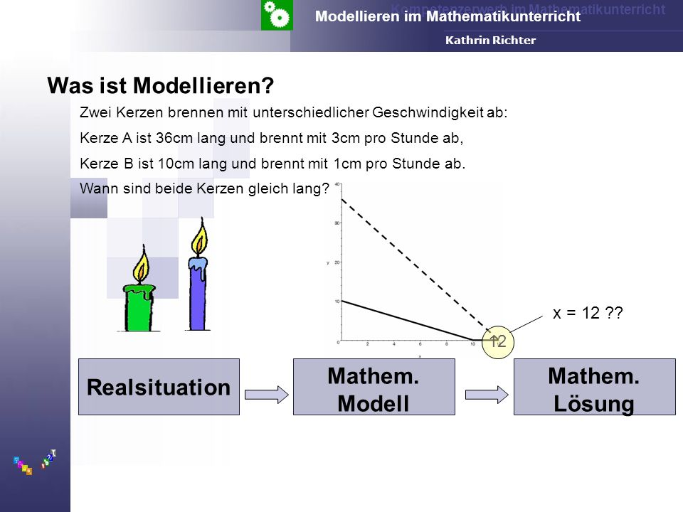 Realsituation Mathem. Modell Mathem. Lösung