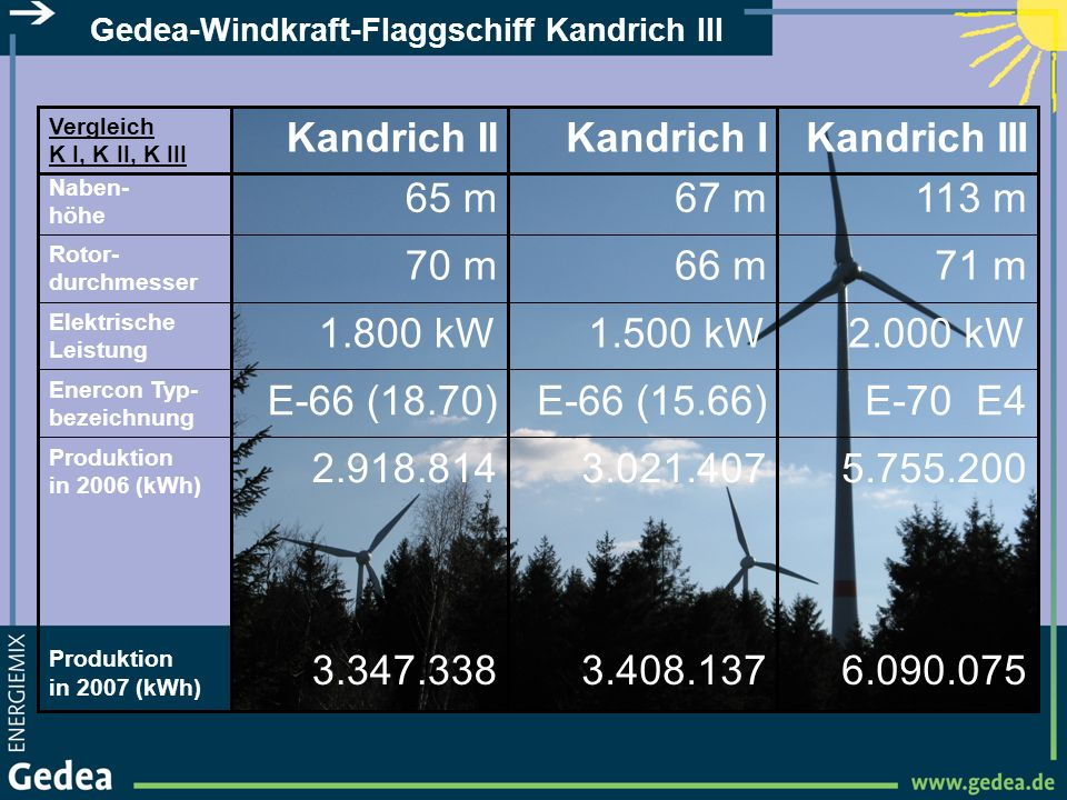 Gedea-Windkraft-Flaggschiff Kandrich III