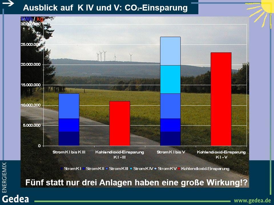 Ausblick auf K IV und V: CO2-Einsparung