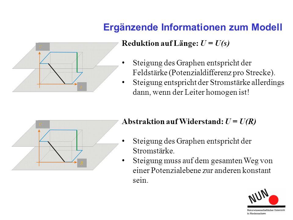 Ergänzende Informationen zum Modell