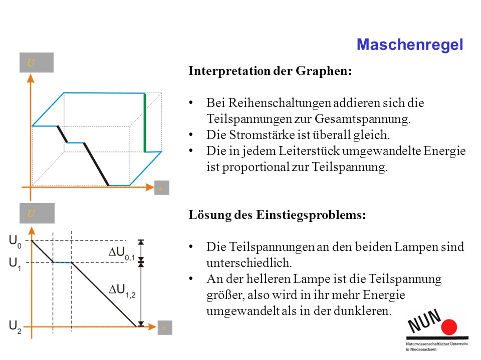 Maschenregel Interpretation der Graphen: