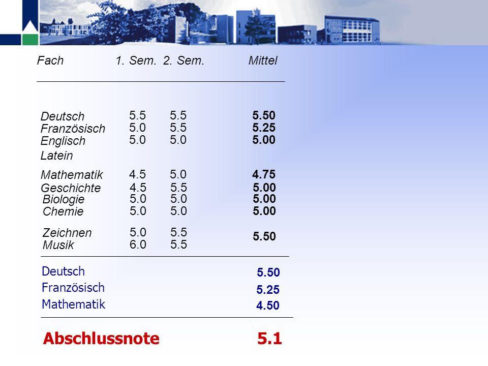 Abschlussnote 5.1 5.50 5.25 5.00 4.75 Deutsch Französisch Englisch
