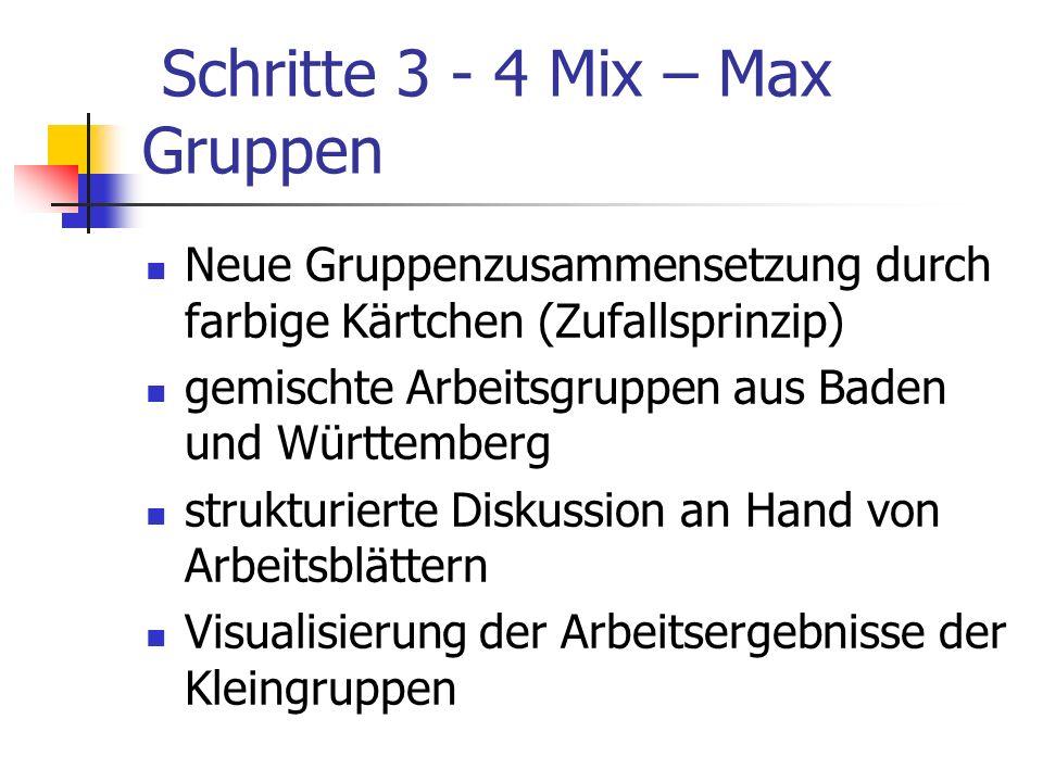 Schritte 3 - 4 Mix – Max Gruppen