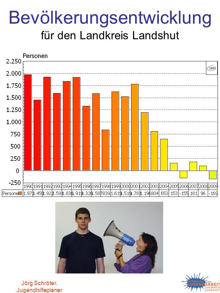 Bevölkerungsentwicklung für den Landkreis Landshut