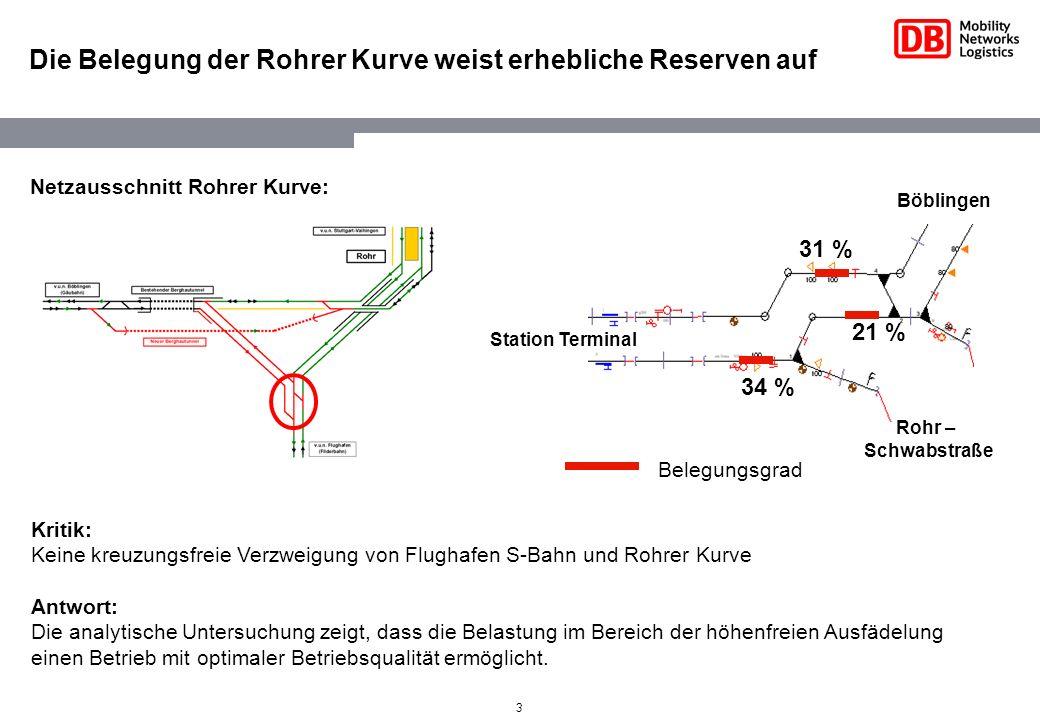Die Belegung der Rohrer Kurve weist erhebliche Reserven auf