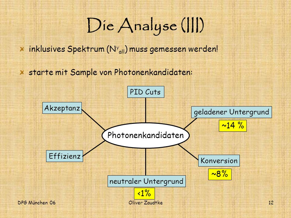 Die Analyse (III) inklusives Spektrum (Ngall) muss gemessen werden!