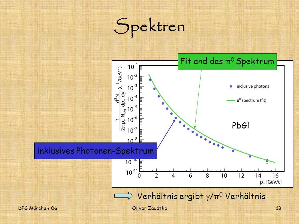 inklusives Photonen-Spektrum