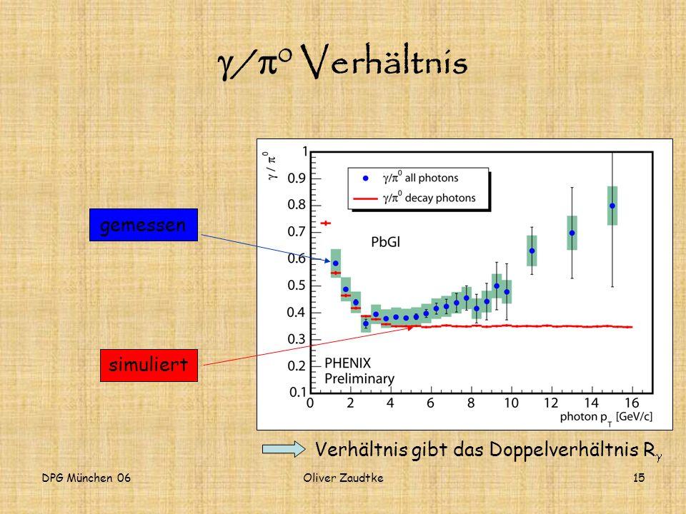 g/p0 Verhältnis gemessen simuliert