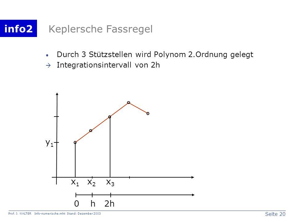 Keplersche Fassregel y1 x1 x2 x3 h 2h