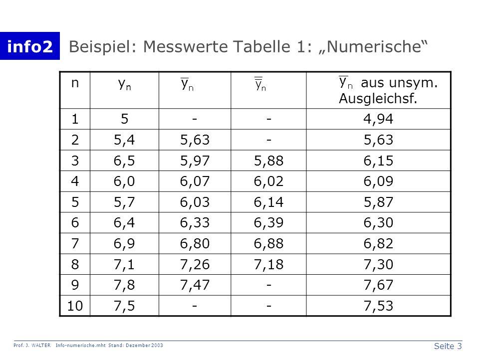 """Beispiel: Messwerte Tabelle 1: """"Numerische"""