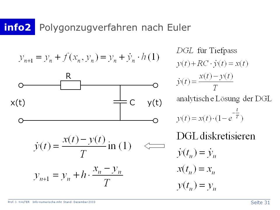 Polygonzugverfahren nach Euler