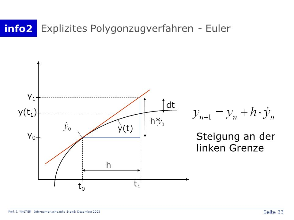Explizites Polygonzugverfahren - Euler