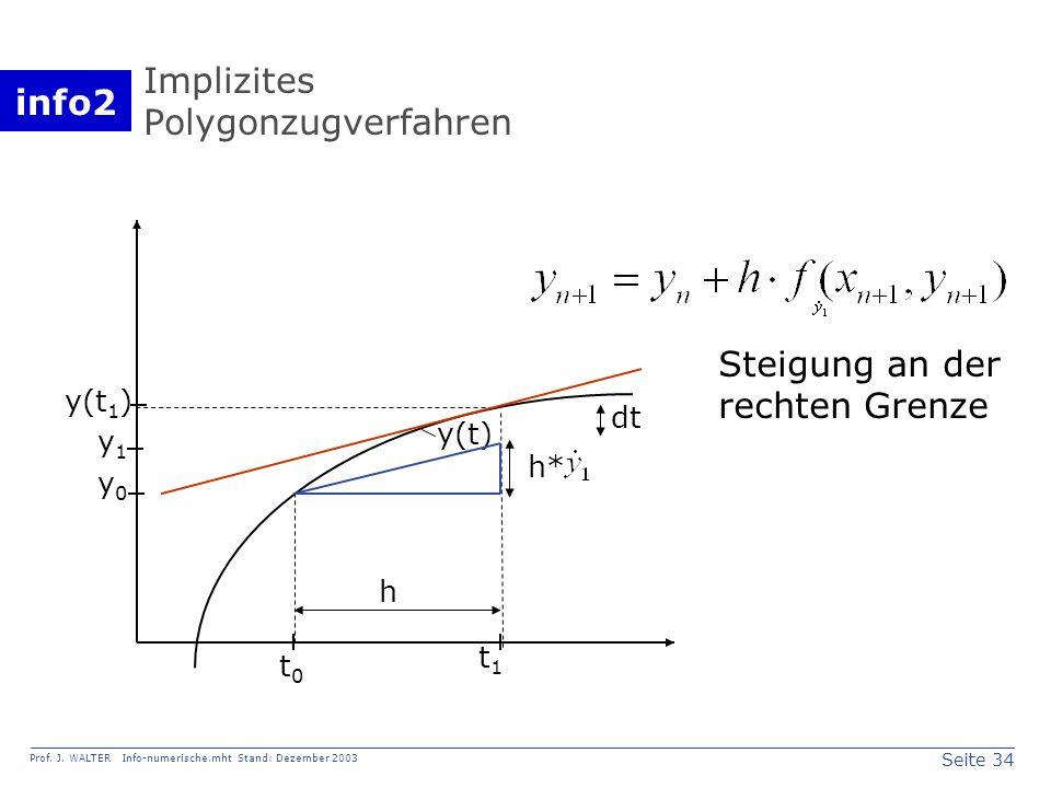 Implizites Polygonzugverfahren