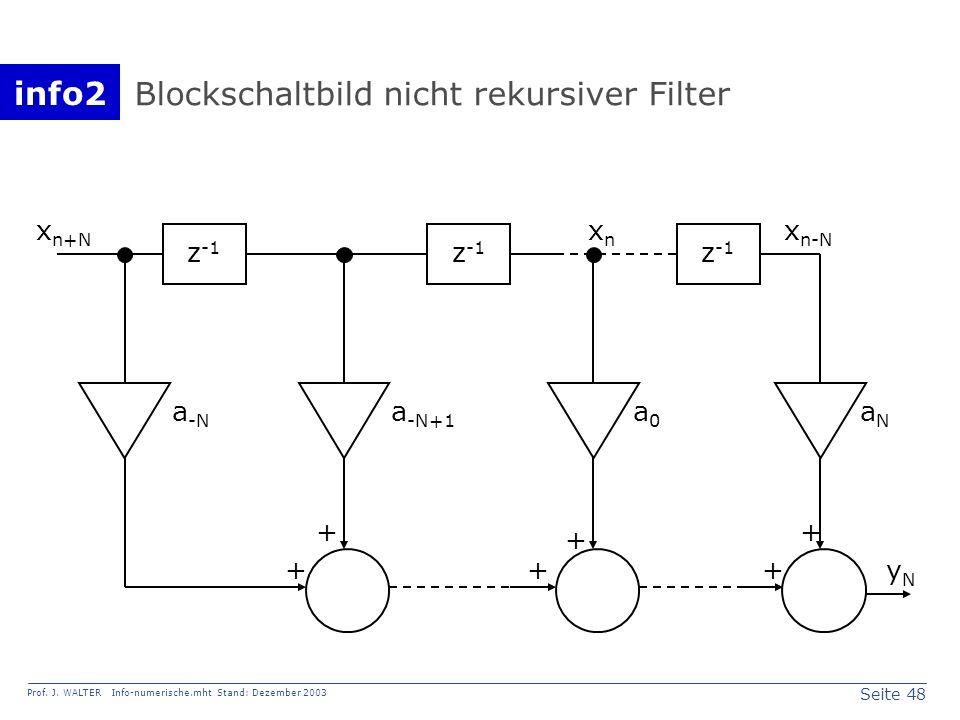 Blockschaltbild nicht rekursiver Filter