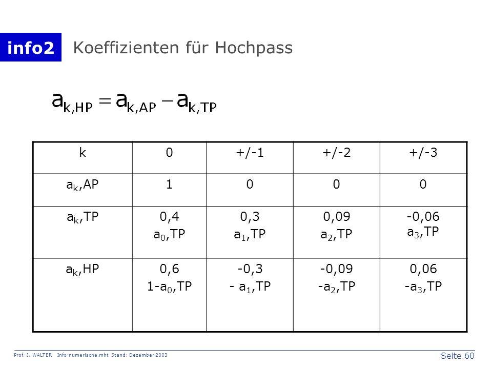 Koeffizienten für Hochpass