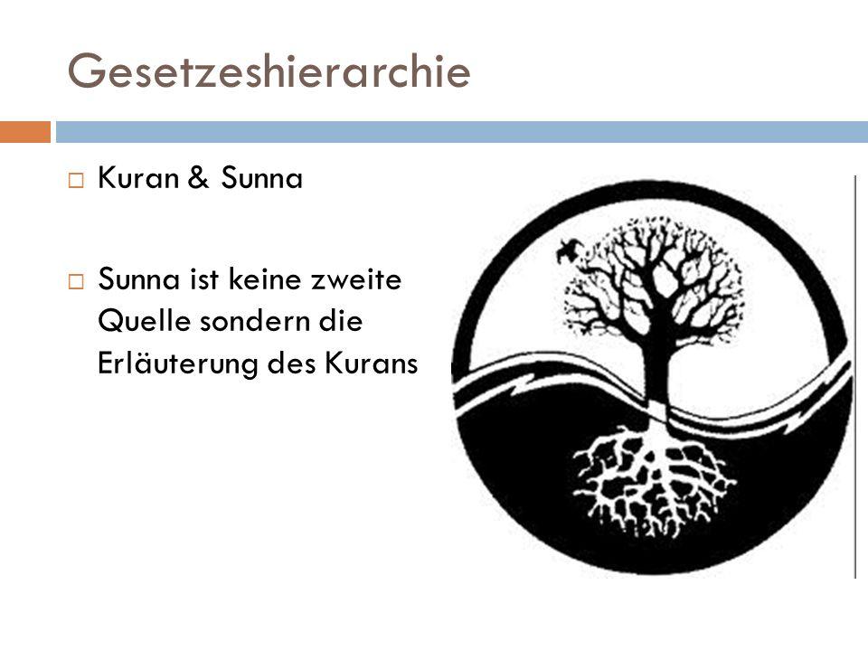 Gesetzeshierarchie Kuran & Sunna