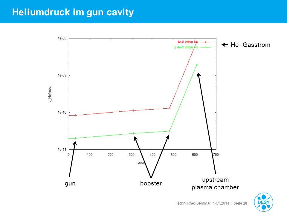 Heliumdruck im gun cavity