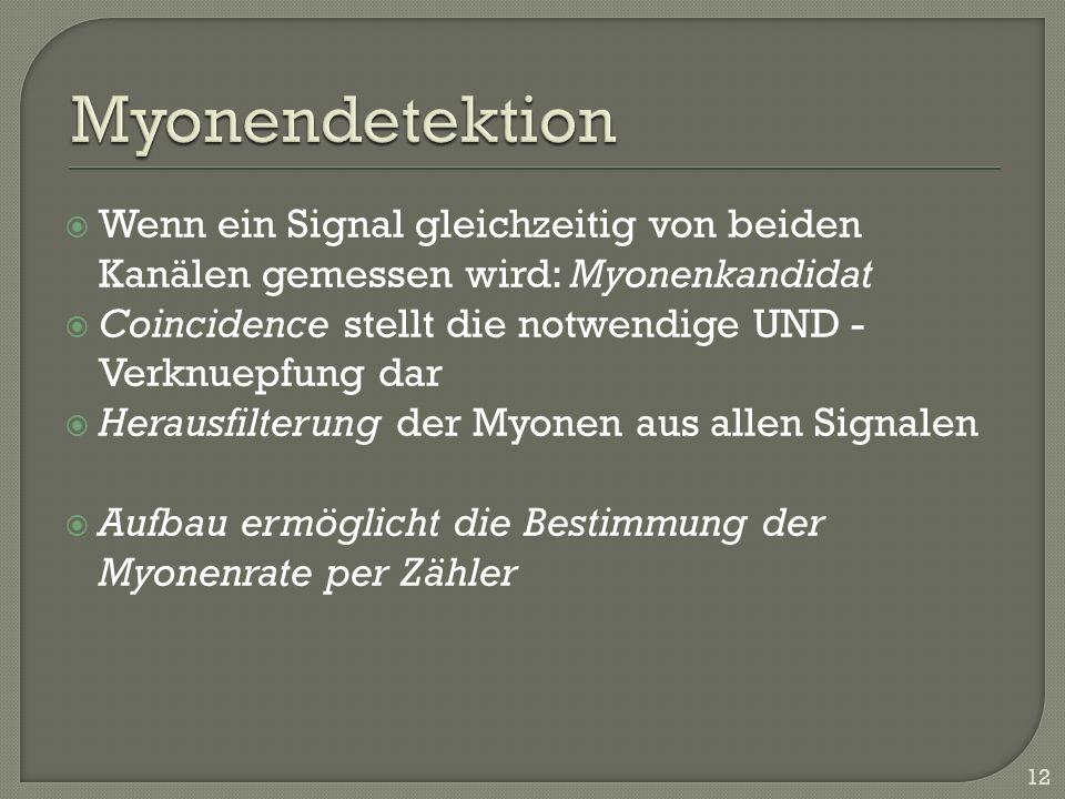 Myonendetektion Wenn ein Signal gleichzeitig von beiden Kanälen gemessen wird: Myonenkandidat.