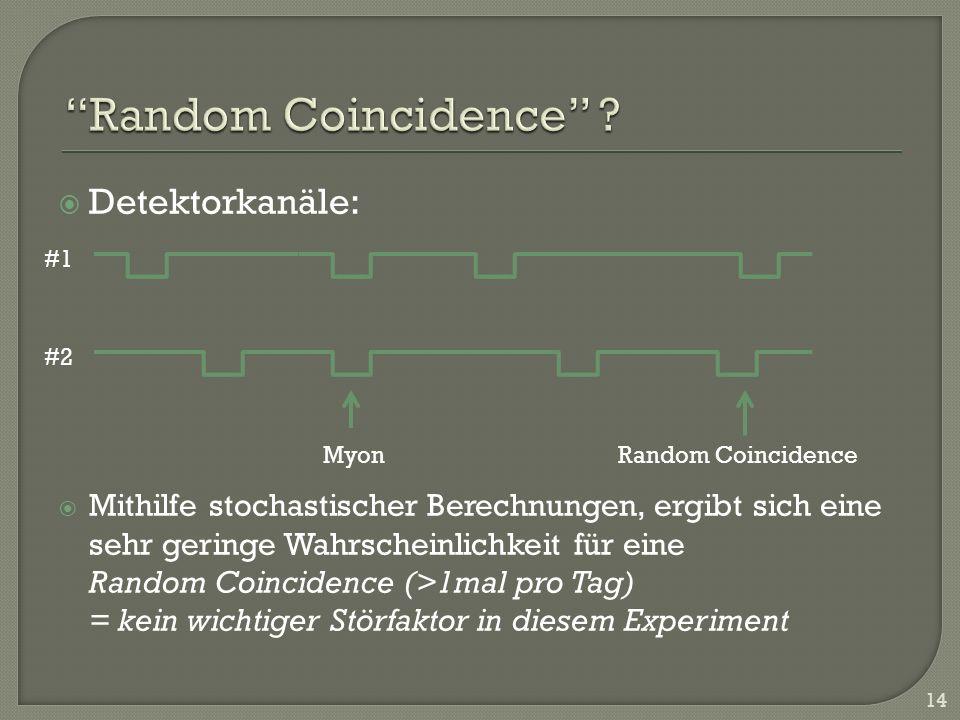 Random Coincidence Detektorkanäle: