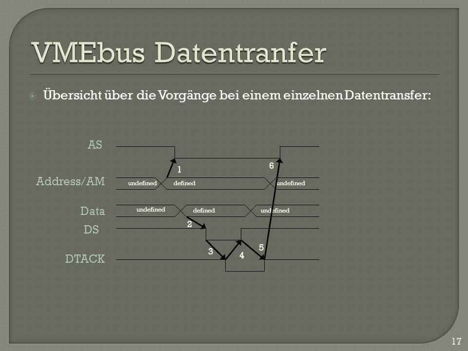 VMEbus Datentranfer Übersicht über die Vorgänge bei einem einzelnen Datentransfer: AS. 6. 1. Address/AM.