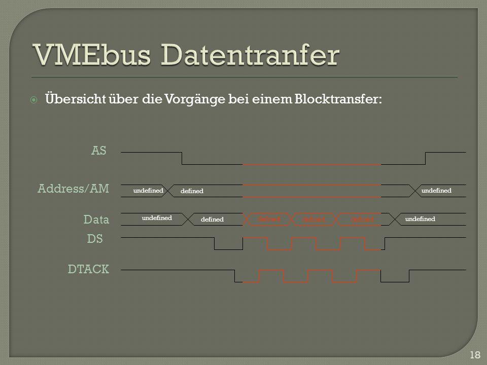 VMEbus Datentranfer Übersicht über die Vorgänge bei einem Blocktransfer: AS. Address/AM. undefined.