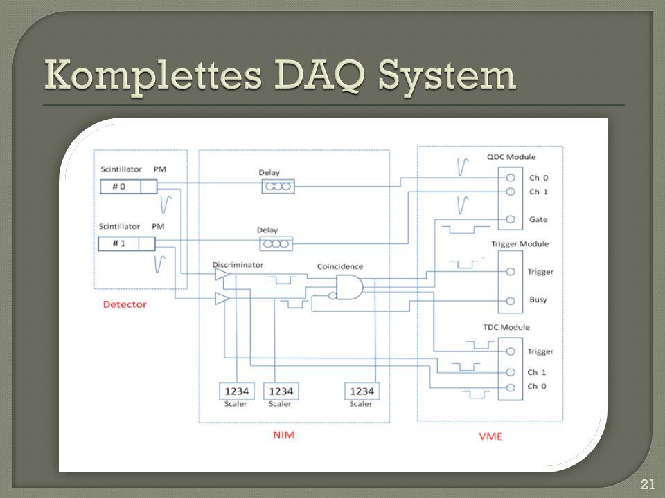 Komplettes DAQ System