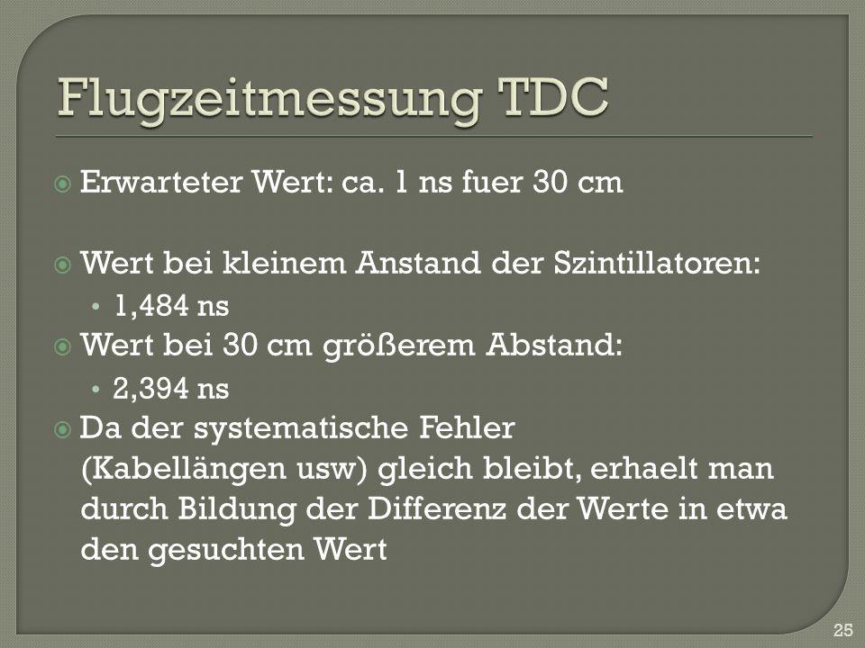 Flugzeitmessung TDC Erwarteter Wert: ca. 1 ns fuer 30 cm