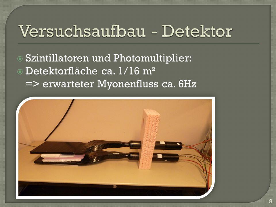 Versuchsaufbau - Detektor