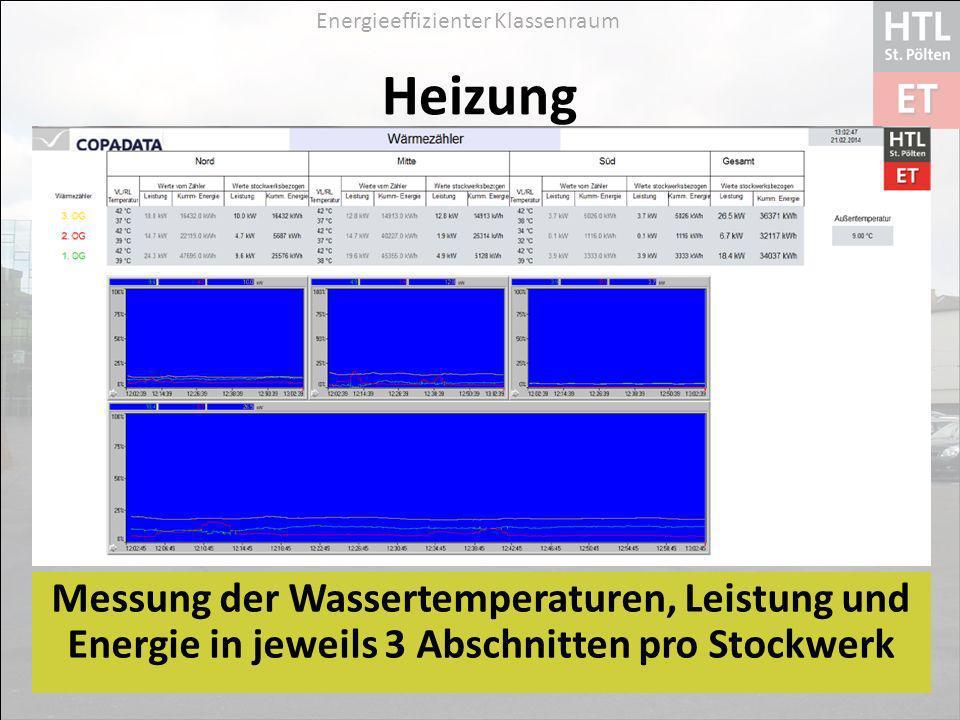 Heizung Messung der Wassertemperaturen, Leistung und Energie in jeweils 3 Abschnitten pro Stockwerk