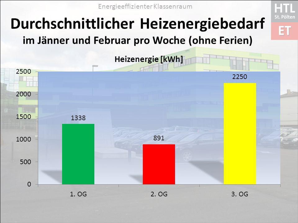 Durchschnittlicher Heizenergiebedarf im Jänner und Februar pro Woche (ohne Ferien)