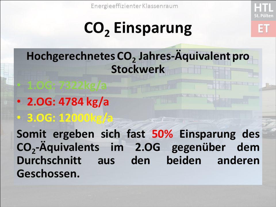 Hochgerechnetes CO2 Jahres-Äquivalent pro Stockwerk